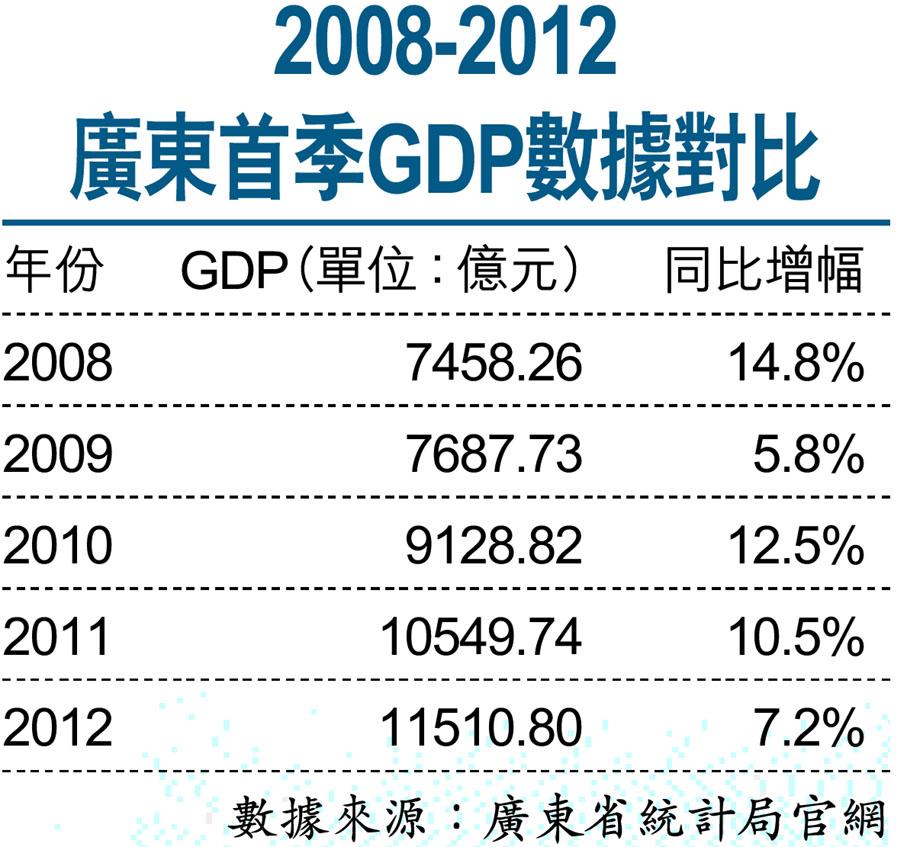 法国近几年gdp数据图_全国gdp统计数据_2008年gdp数据