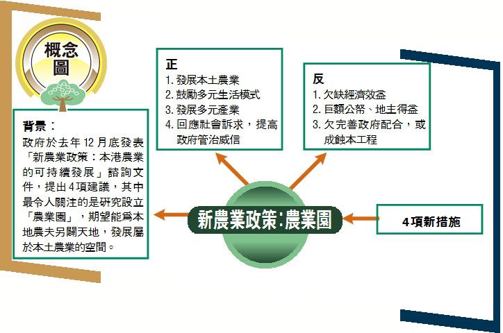 概念圖:新農業政策:農業園- 香...