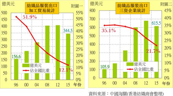 三資企業佔比再降加工貿易今非昔...
