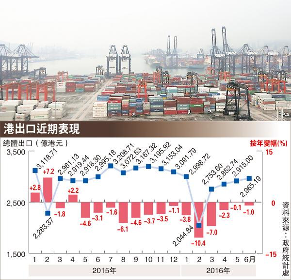 ■本港出口連續14個月下跌,刷新2008年金融海嘯後最長連續跌勢。
