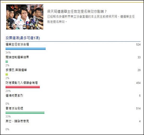 ■「新浪香港」民調顯示,主流民意認為選舉主任做法合理,防「港獨」入侵議會有理。 網上截圖
