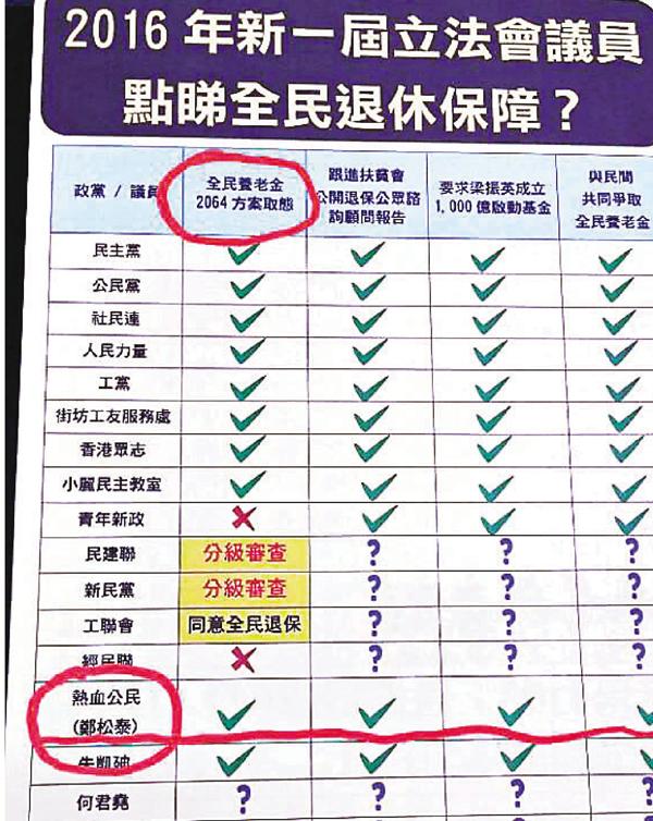 ■鄭松泰被發現「轉�恁v支持「全民養老金2064方案」。