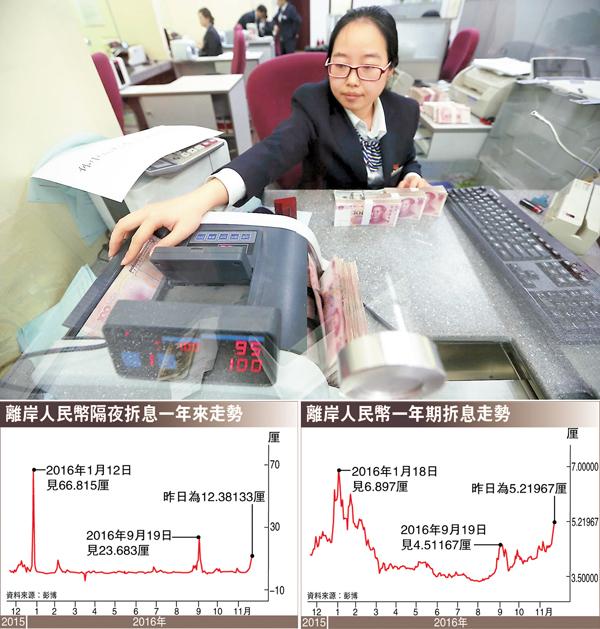■人民幣香港銀行同業拆息昨日繼續抽高。中新社