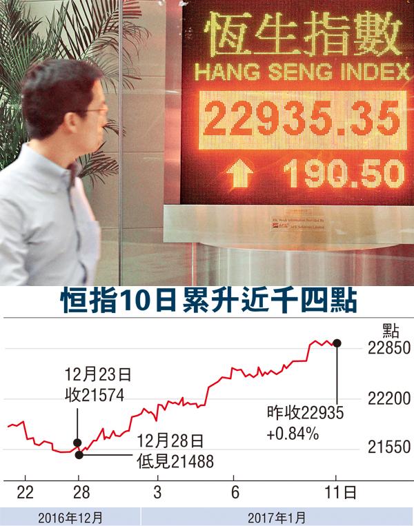 ■港股連升第5日,成功收復100天線,成交額回升至703億元。中通社