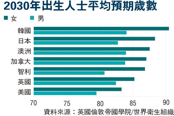 华西村人均收入_韩国人均寿命