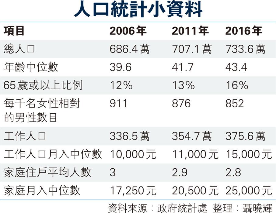 内蒙古人口统计_人口统计处