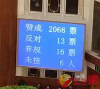梁振英高票當選全國政協副主席