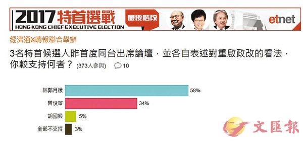 ■經濟通×晴報的民調結果。 網上截圖