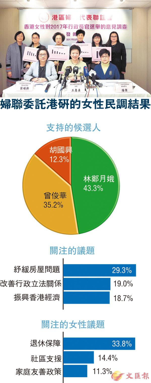 ■港區婦聯發佈行政長官選舉婦女意見調查結果。 殷翔  攝
