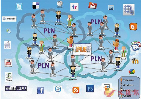 ■徐汝康數年前開始留意坊間現有的網上工具,期望以低成本製作一個新平台,維繫有效的知識分享。圖為PLE&N運作模式解說。 受訪者供圖