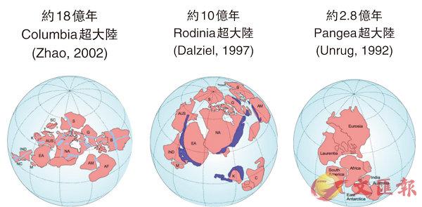 ■圖為由趙國春等(2002)建立的元古宙超級大陸哥倫比亞復原圖(距今18億年前),不同顏色代表不同時期的造山情況。下圖為人類歷史至今發現的三個超大陸。 受訪者供圖