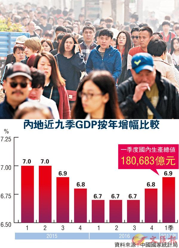 ■內地3月社會消費品零售按年增長10.9%,消費信心明顯增強。 美聯社