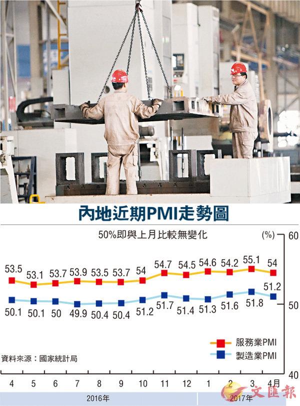 製造業PMI放緩  經濟企穩向好 (圖)