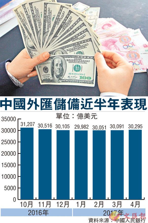 ■市場預計,中國短期外匯儲備規模將趨向穩定。圖為內地一家銀行的工作人員在清點美元。 資料圖片