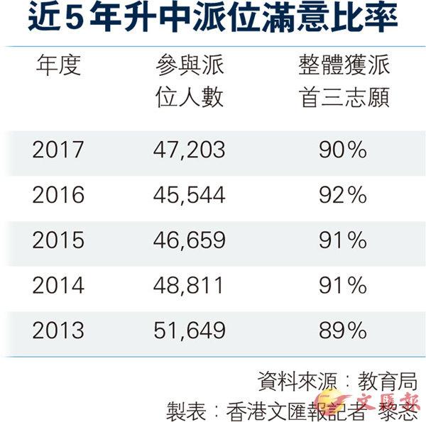 升中派位揭盅  九成學生圓夢 (圖)