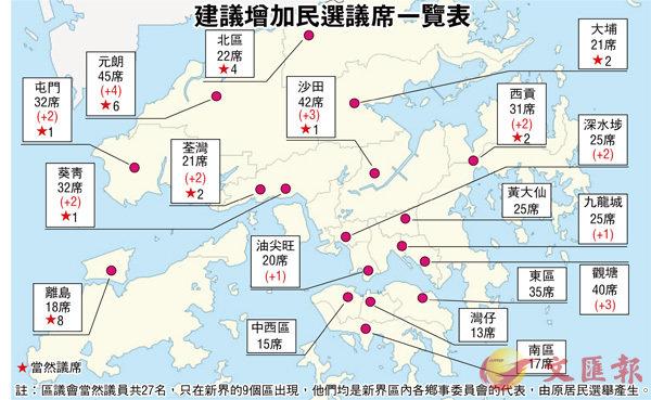 區會擬增民選21席  10區有份元朗最多 (圖)