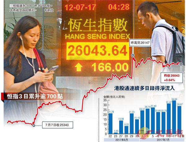 ■恒指連升3日,昨升166點,大市成交868億元。 中新社