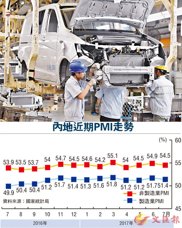 ■內地7月官方製造業和非製造業PMI雙雙小幅回落,但總體看與上半年均值基本持平,且持續運行於較高景氣區間。圖為工人在河北長安汽車有限公司車輛生產車間工作。 新華社