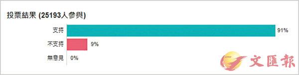 ■截至昨晚10時半,在參與投票的逾2.5萬名網民中,支持「一地兩檢」方案的佔比高達91%。 網上截圖