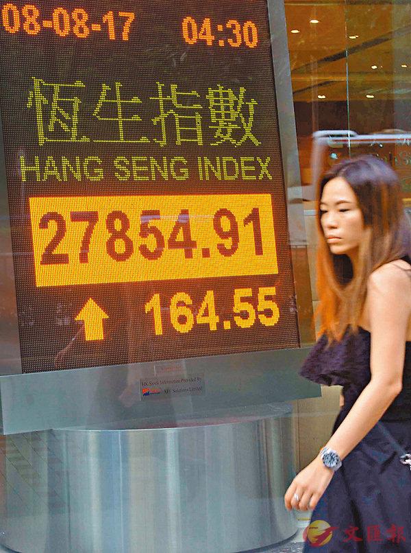 ■恒指昨突破27,800點,再次刷新逾26個月收市高位,成交增至逾977億元。 中通社