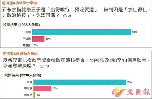 ■大多數網民認同「雙學三丑」及13名反對新界東北發展示威者的判刑。
