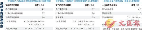 港鐵推特惠車費半價兩天 (圖)