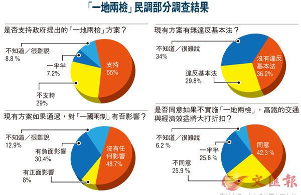 逾半港人支持「一地兩檢」 (圖)