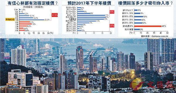 ■受訪市民最期待的房屋政策包括「港人首置上車盤」和加快市區重建。 資料圖片