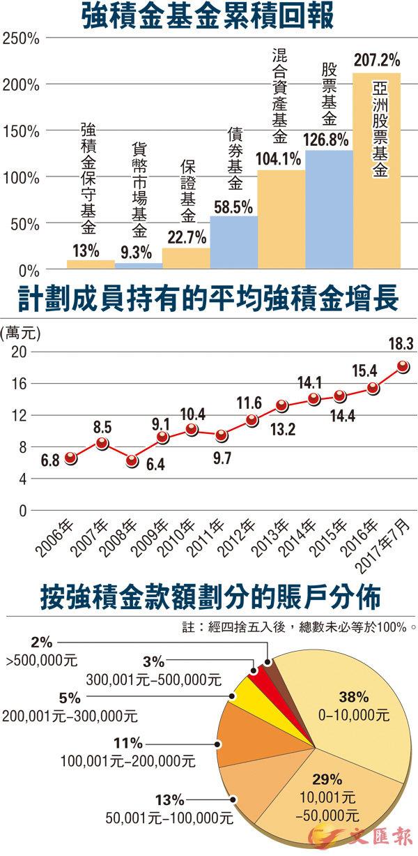 積金十七年  平均回報4.3%贏通脹 (圖)