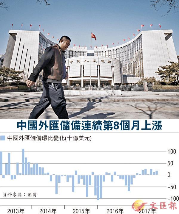 ■截至9月底,中國外匯儲備規模達31,085.1億美元,連續8個月上漲,是2014年6月以來最長連續增長周期。 資料圖片