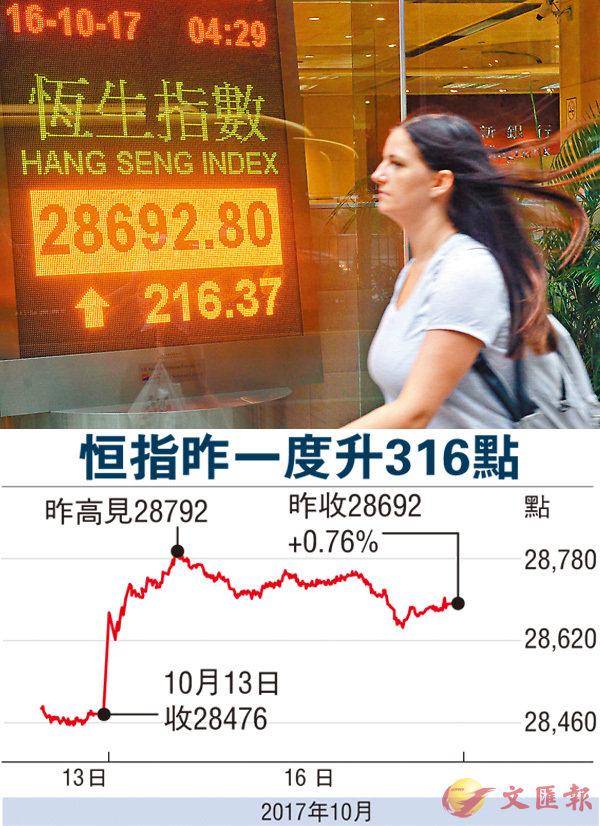 ■港股連升3日,昨成交增至1,044億元。 中新社