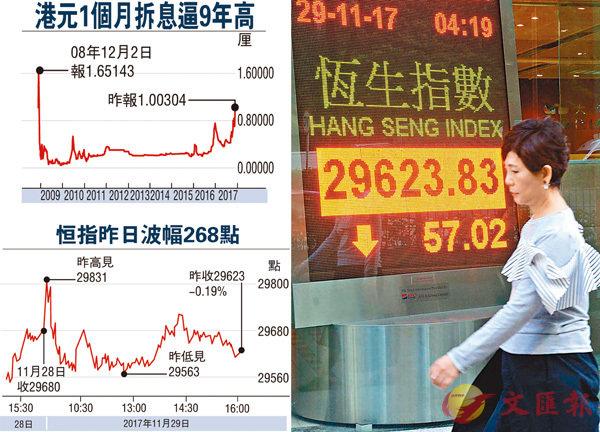 ■港股在期指結算日先升後跌,成交1,101億元。中通社