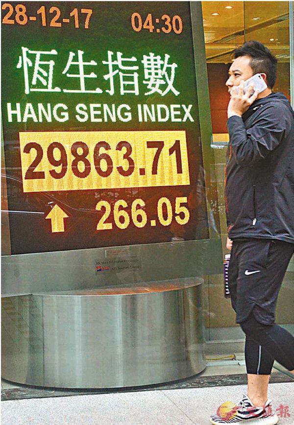 ■港股昨升266點,再逼近3萬點大關,但成交額僅744億元。 中通社