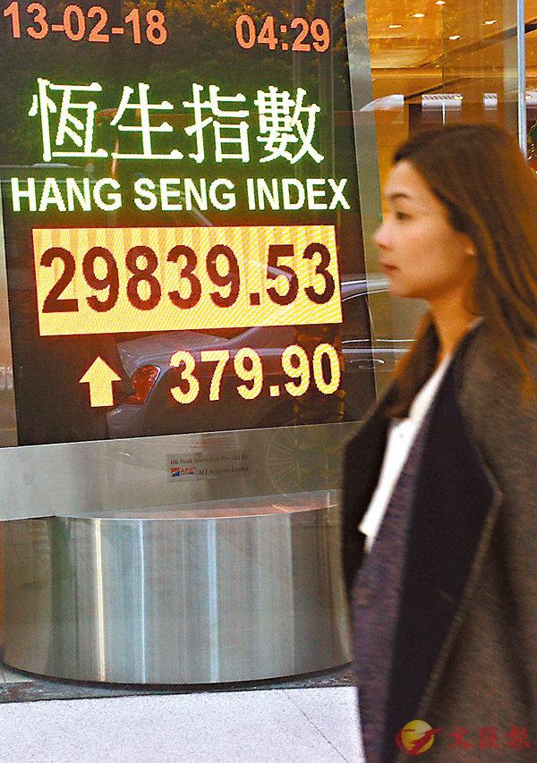■港股昨曾大升710點,一度重返3萬點關口,收市升幅大為收窄,成交繼續縮減至1,288億元的一個月低位。 中通社