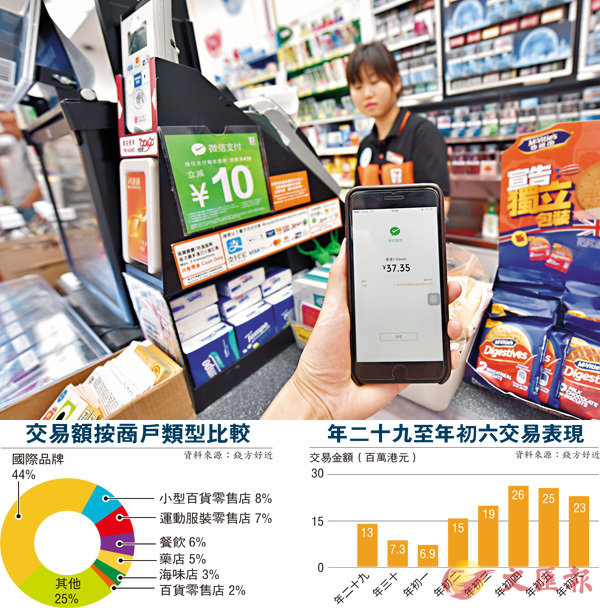 ■去年香港7-Eleven便利店已與微信支付展開全面合作。 資料圖片