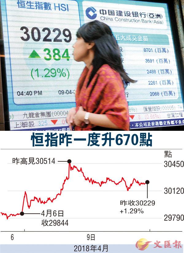 ■港股昨曾飆670點,收市升幅收窄,成交1,156億元。 中新社