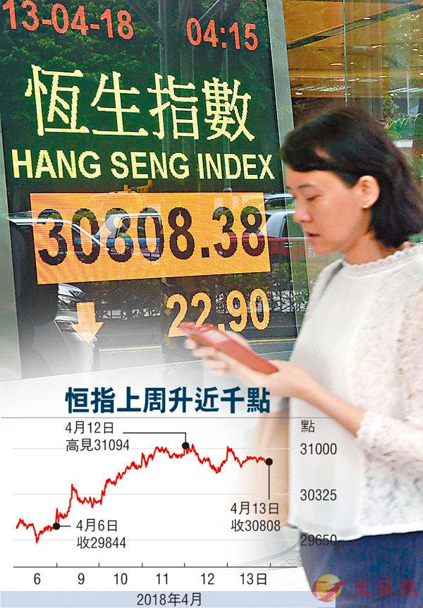 ■�瓻�上周升3.2%。  中新社