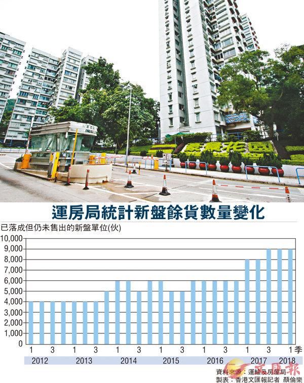 【樓市大變局】香港空置稅怎樣徵?