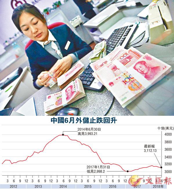 據人行公佈數據顯示,6月末外匯儲備規模31,121億美元,回升15億美元,結束連續兩個月的下降趨勢。 資料圖片