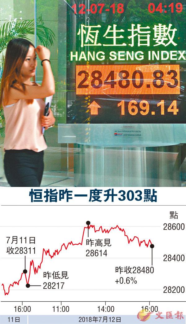 ■港股昨一度急升逾300點,收市升幅收窄,成交917億元。 中通社