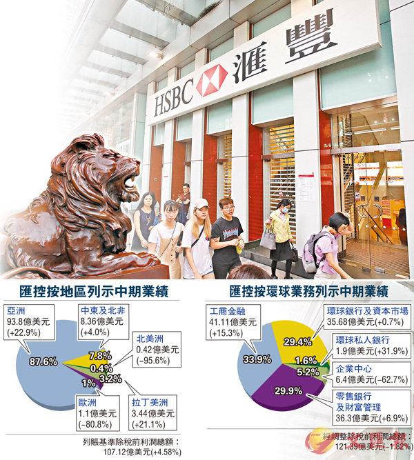 ■匯控上半年稅前利潤符合市場預期。 劉國權  攝
