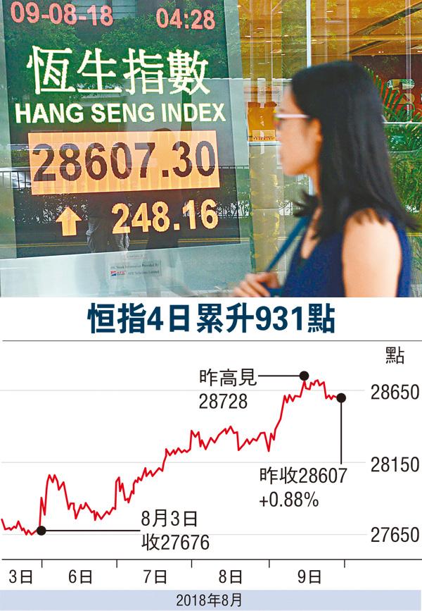 ■�瓻�連升4日,昨成交也略為增加至914億元。 中新社
