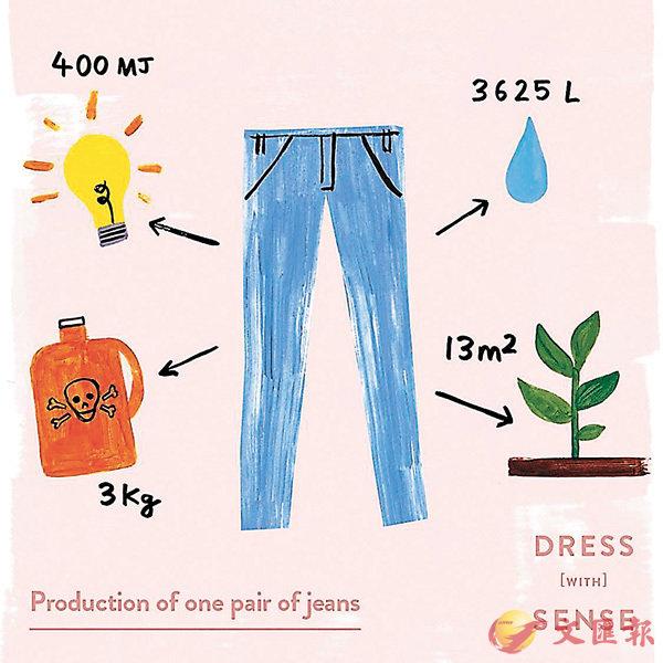 ■一件衣物的生產除了布料外,還需大量投放電力、化學品、水等資源。