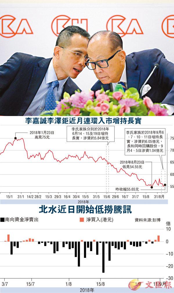 ■李嘉誠及李澤鉅申報本月再度多次入市增持長實股票,而對上一次連環增持已是6月份的事情。 資料圖片