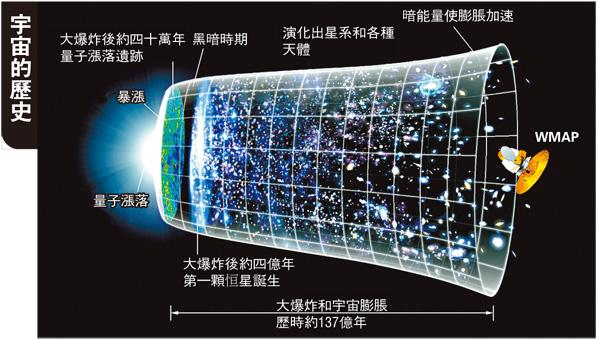 ■大爆炸之後經歷了4億年黑暗時代,之後才逐漸形成�甯P,了解黑暗時代對揭開宇宙�甯P形成之謎至關重要。 網上圖片