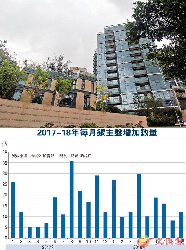 ■義德道1至3號有3房單位月底拍賣,底價較業主買入價少近400萬元。資料圖片