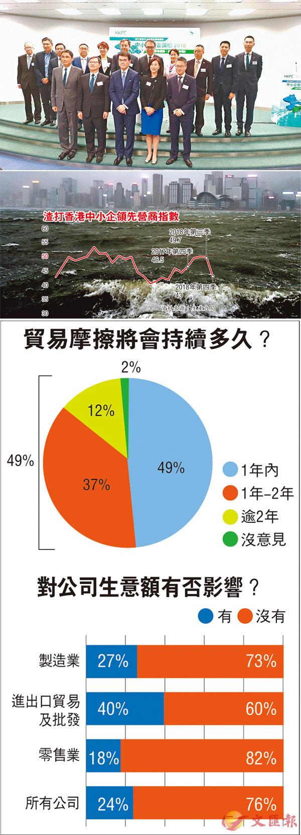 ■邱騰華(前排左三)表示,中美貿易戰帶來的影響,除了香港受到衝擊之外,外圍經濟體系同樣受到拖累。香港文匯報訊者曾慶威  攝