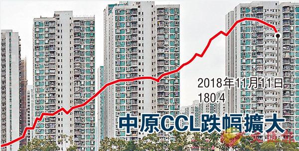 ■新界東CCL Mass按周跌0.13%,連跌11周共8.15%,創該區最長跌勢紀錄。資料圖片