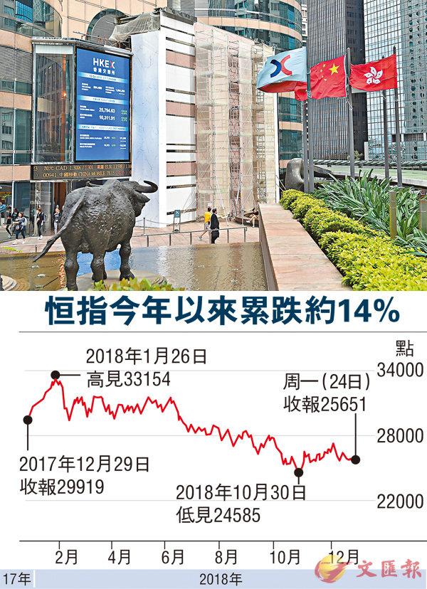 ■港股只剩下三個交易日(計及今日),受外圍不明朗因素影響,市場普遍認為難出現大反彈。 資料圖片