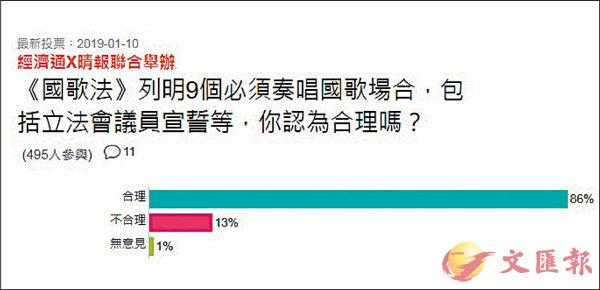 ■網上民調顯示,有86%的網民認為在9個場合必須奏唱國歌合理。網上圖片